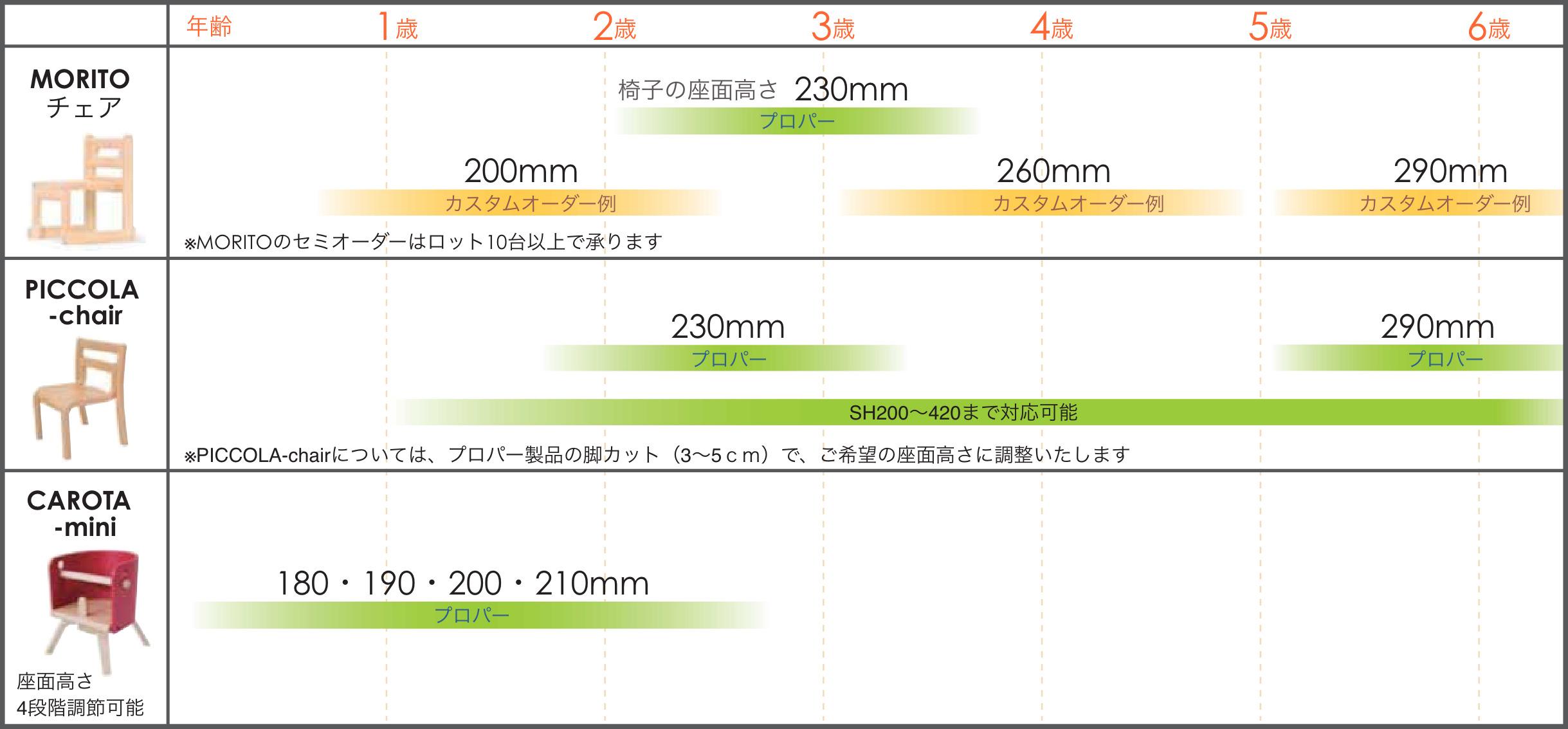 一覧表:Moritoチェア、Carota-mini、Piccolaチェアのプロパーサイズとカスタムオーダー例